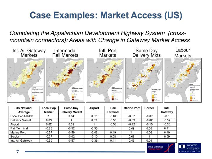 Case Examples: Market Access (US)