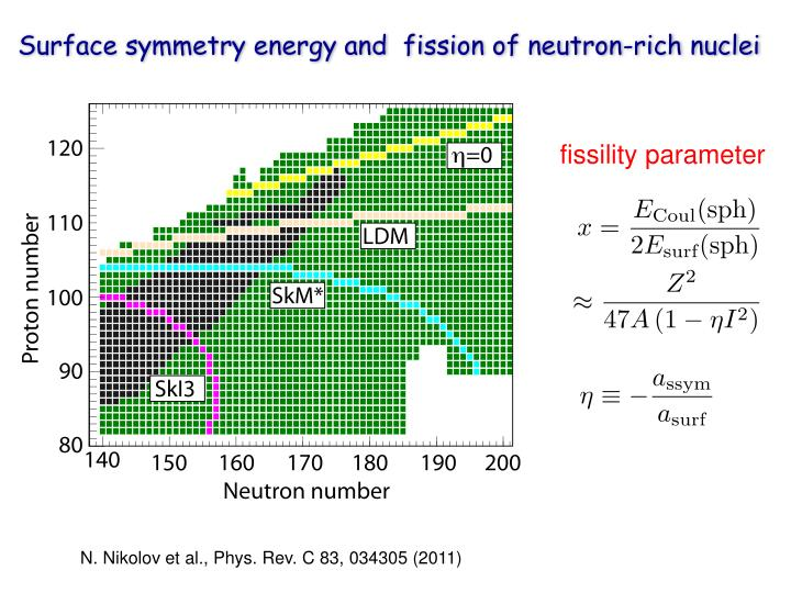 Surface symmetry energy and