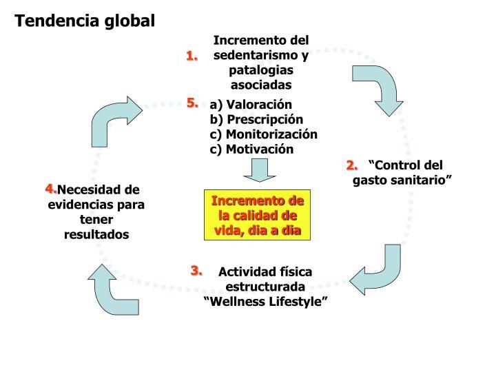 Tendencia global
