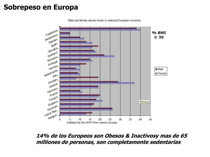 Sobrepeso en Europa