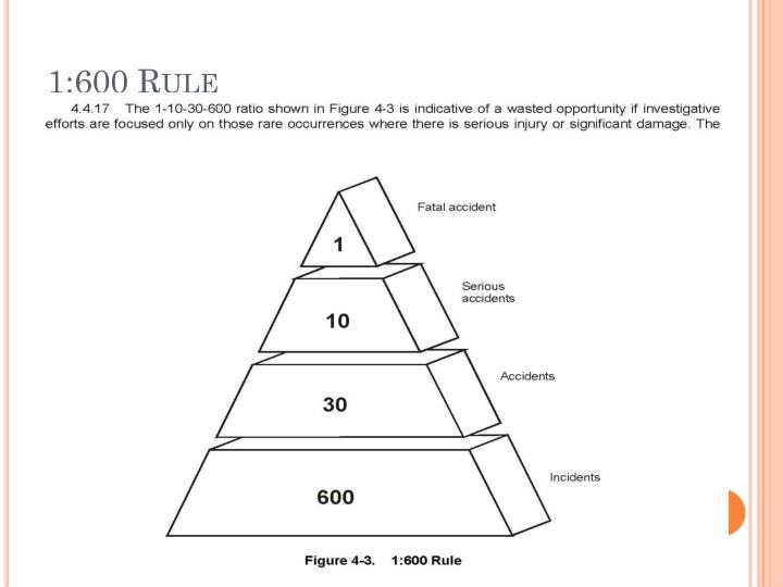1:600 Rule