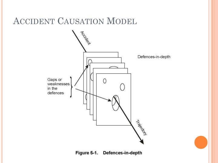 Accident Causation Model