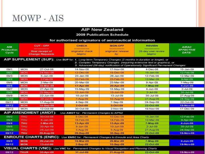 MOWP - AIS
