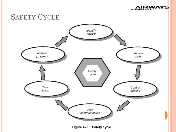 Safety Cycle