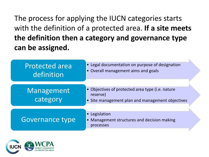 The process for applying the IUCN categories starts with the definition of a protected area.
