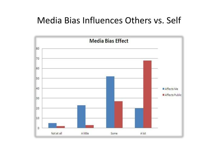 Media Bias Influences Others vs. Self