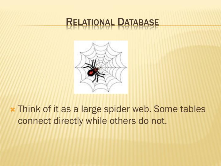 Think of it as a large spider web.