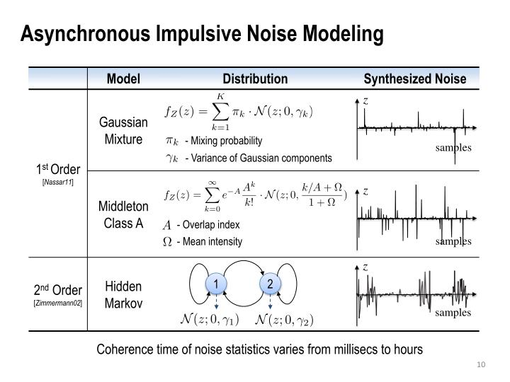 Asynchronous Impulsive Noise Modeling
