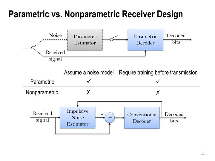 Parametric vs. Nonparametric Receiver Design