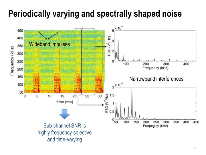 Periodically varying and spectrally shaped noise
