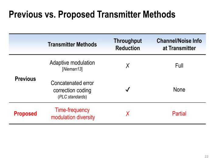 Previous vs. Proposed Transmitter Methods