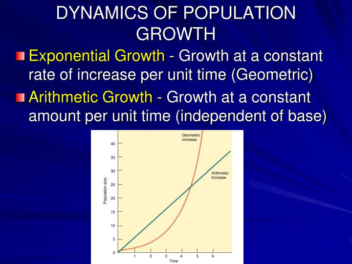 DYNAMICS OF POPULATION GROWTH