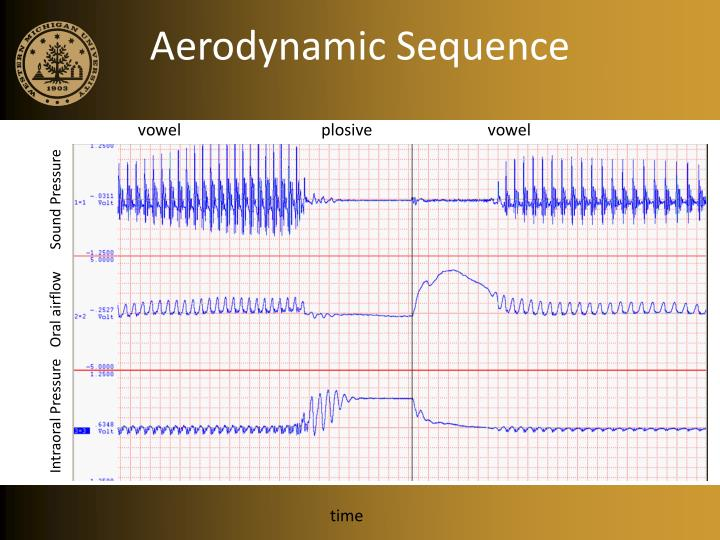 Aerodynamic Sequence