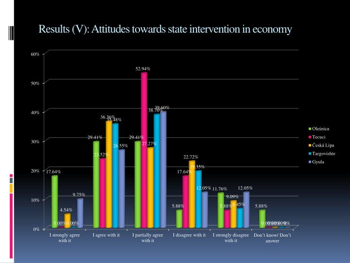 Results (V): Attitudes towards state intervention in economy