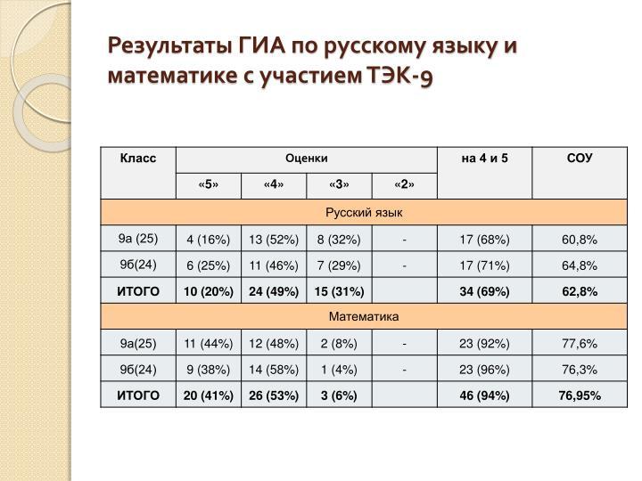 Результаты ГИА по русскому языку и математике с участием ТЭК-9