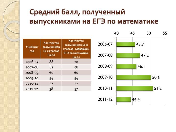 Средний балл, полученный выпускниками на ЕГЭ по математике
