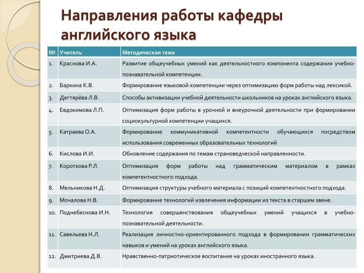 Направления работы кафедры английского языка