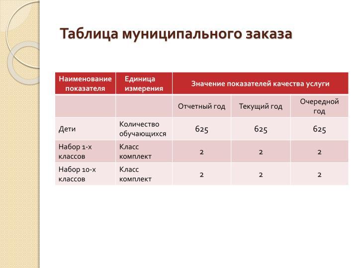 Таблица муниципального заказа