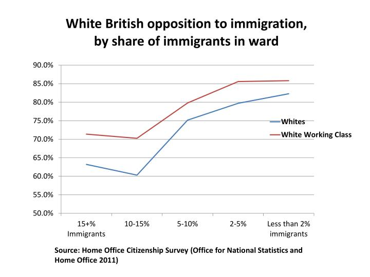 Source: Home Office Citizenship Survey (Office for National Statistics and Home Office 2011
