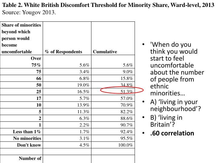 Table 2. White British Discomfort Threshold for Minority Share, Ward-level, 2013