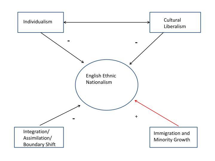 Cultural Liberalism