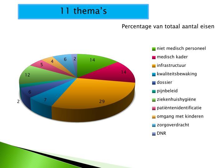 11 thema's