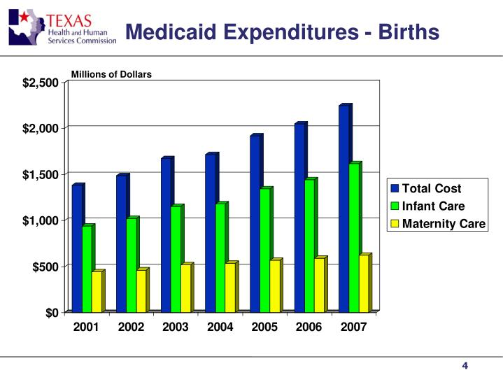 Medicaid Expenditures - Births