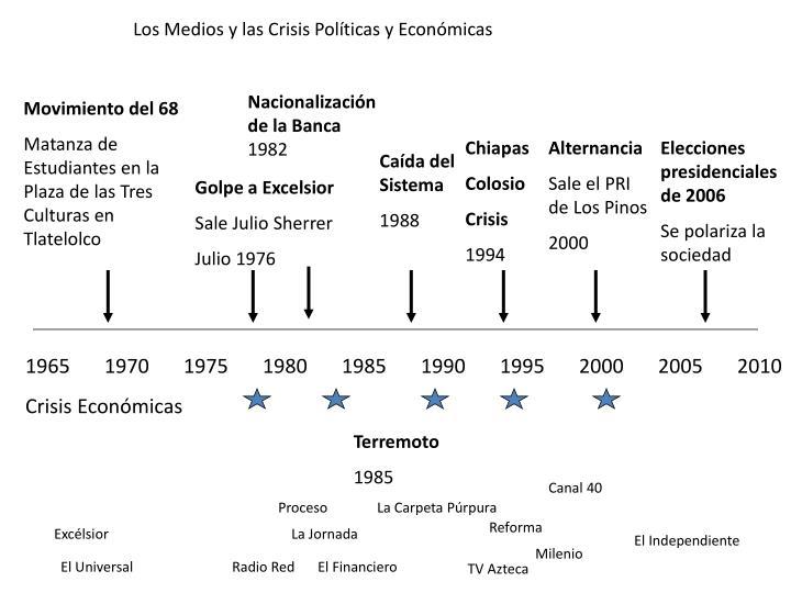 Los Medios y las Crisis Políticas y Económicas