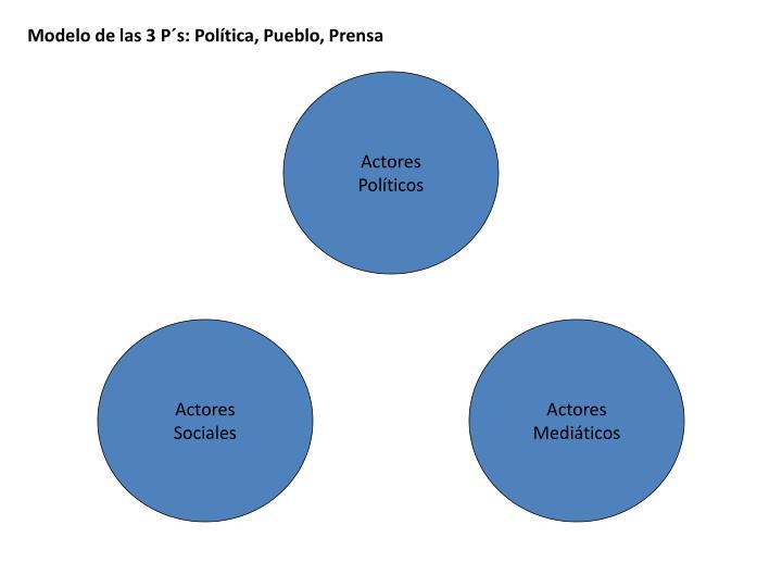 Modelo de las 3 P´s: Política, Pueblo, Prensa