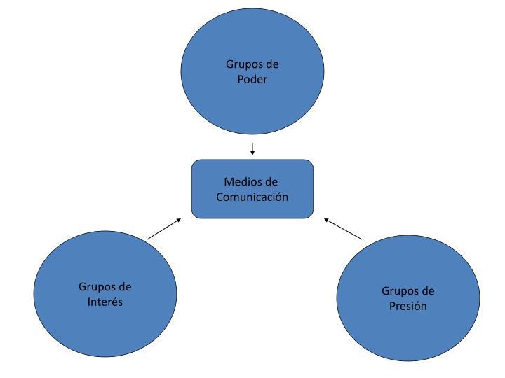 Grupos de