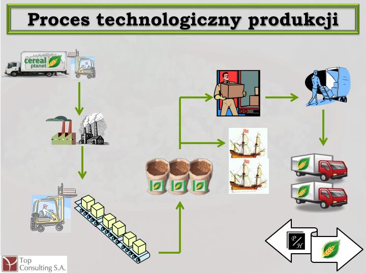 Proces technologiczny produkcji