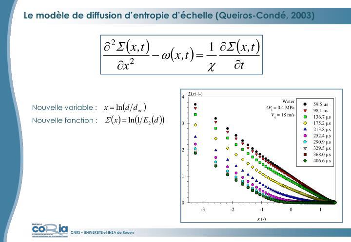 Le modèle de diffusion d'entropie d'échelle (