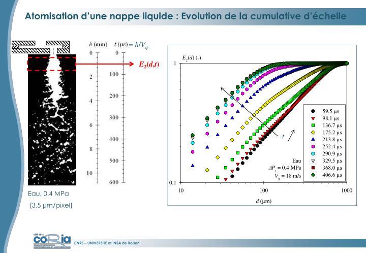 Atomisation d'une nappe liquide : Evolution de la cumulative d'échelle