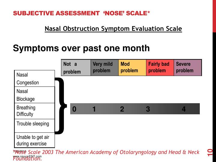 SUBJECTIVE ASSESSMENT  'NOSE' SCALE*