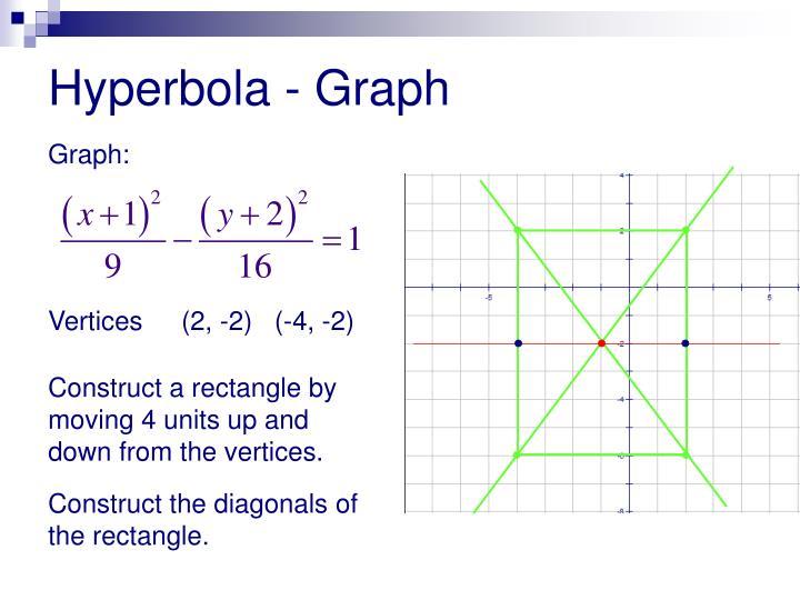 Hyperbola - Graph