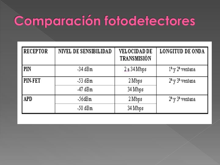 Comparación fotodetectores