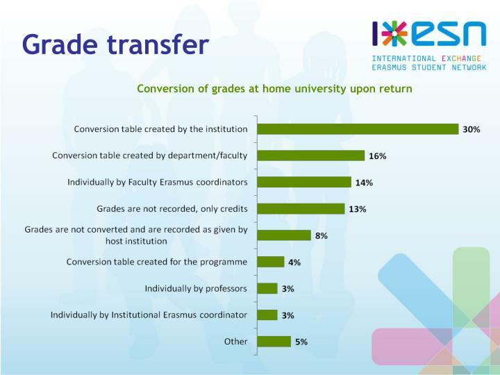 Grade transfer