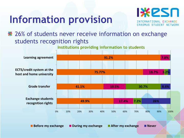 Information provision