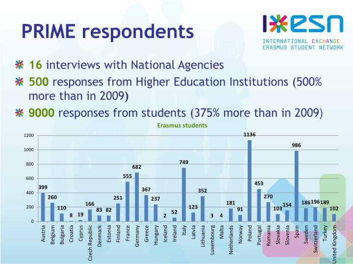 PRIME respondents