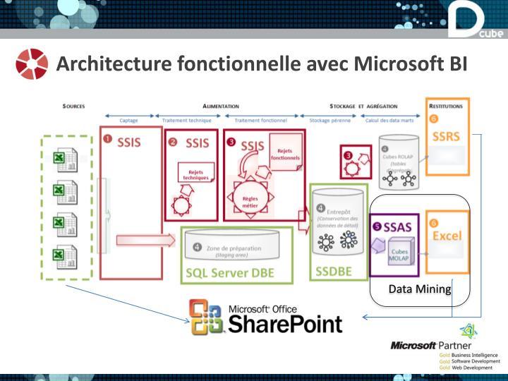 Architecture fonctionnelle avec Microsoft BI