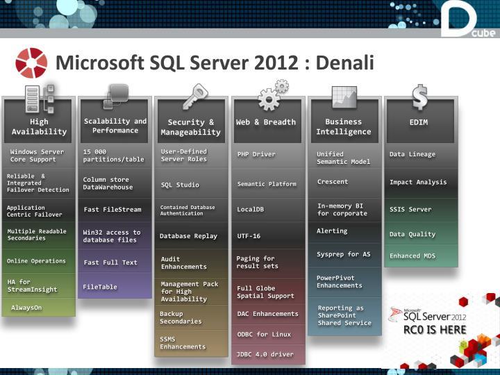 Microsoft SQL Server 2012 :