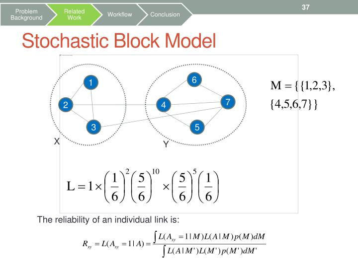 Stochastic Block Model