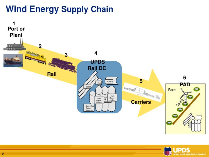 Wind energy supply chain