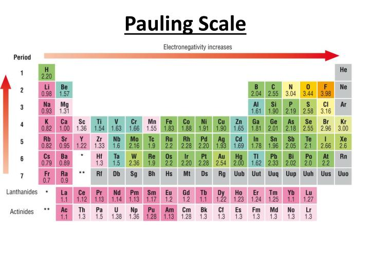 Pauling Scale