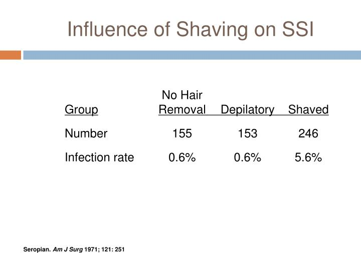 Influence of Shaving on SSI
