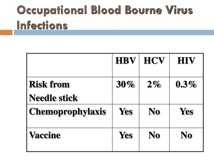 Occupational Blood Bourne Virus Infections