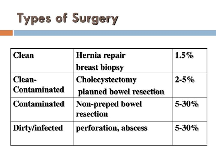 Types of Surgery
