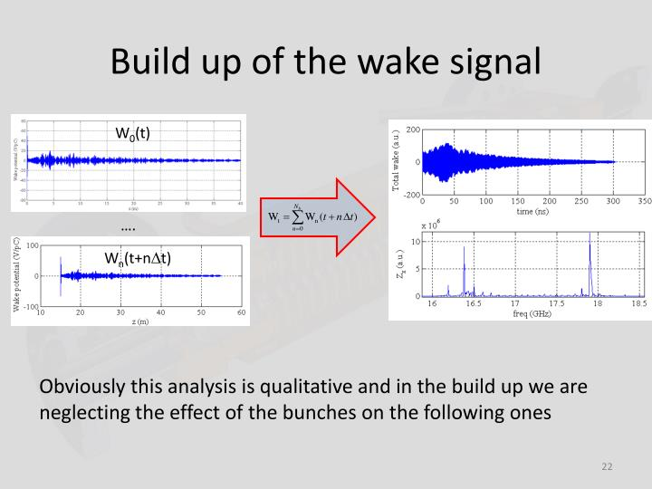 Build up of the wake signal