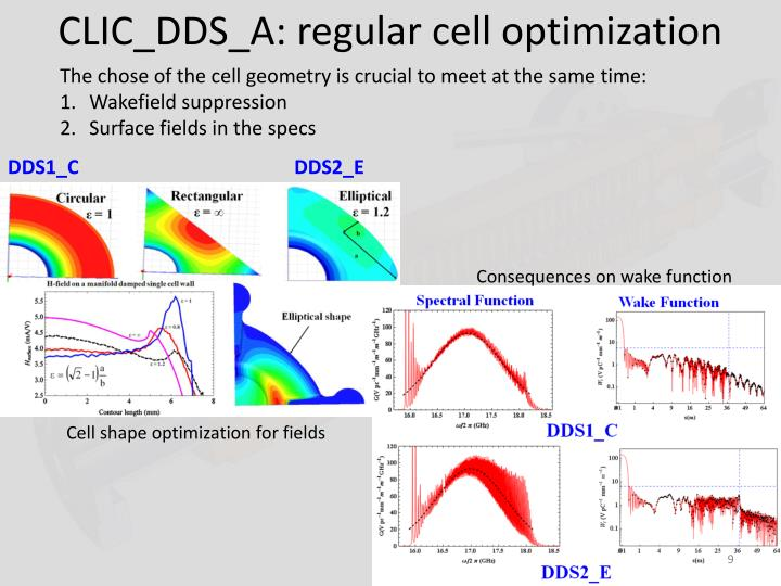 CLIC_DDS_A: regular cell optimization