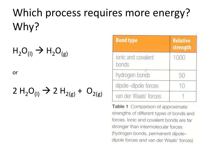 Which process requires more energy?